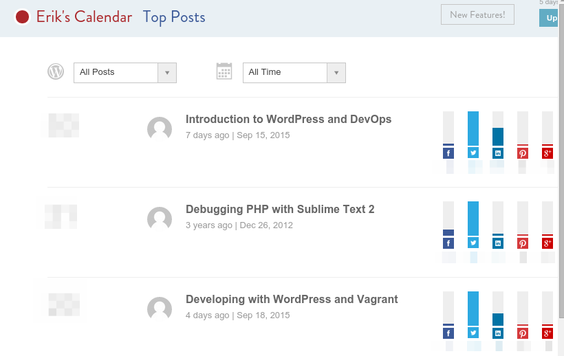 CoSchedule Top Posts